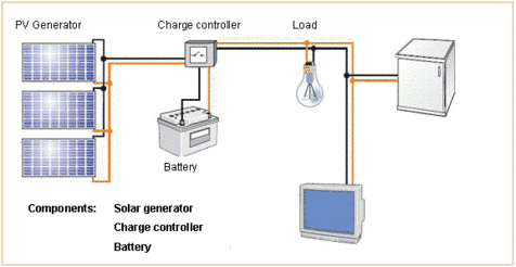 Stand-alone power system