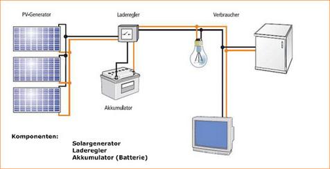 gehrlicher solar imagine the energy wie funktioniert eine inselanlage. Black Bedroom Furniture Sets. Home Design Ideas